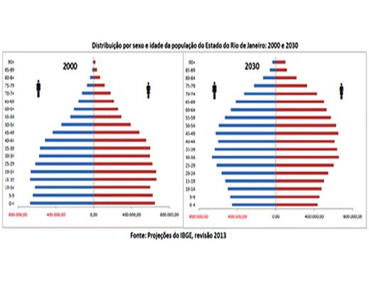 populacao-e-envelhecimento-no-rio-de-janeiro-em-2030