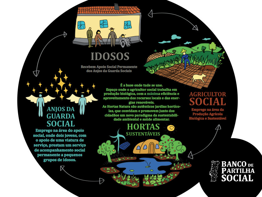 em-portugal-banco-de-partilha-social-pretende-ajudar-jovens-e-idosos